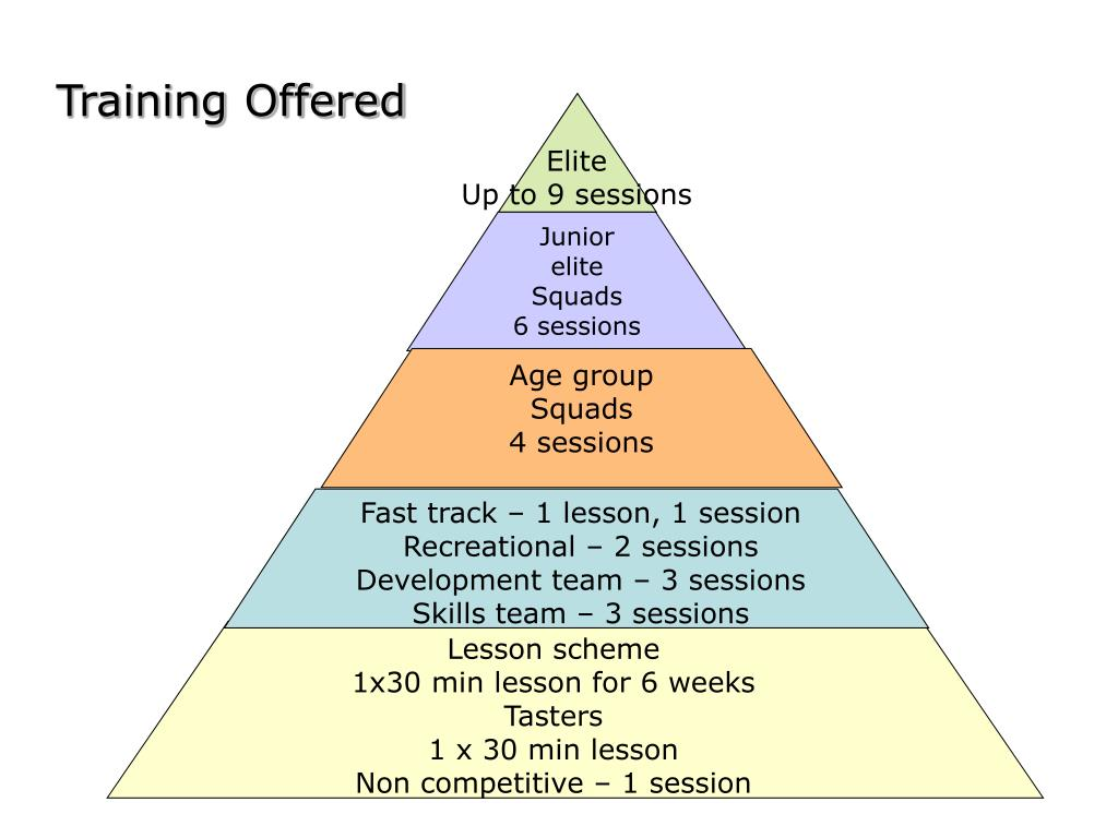 Training Offered