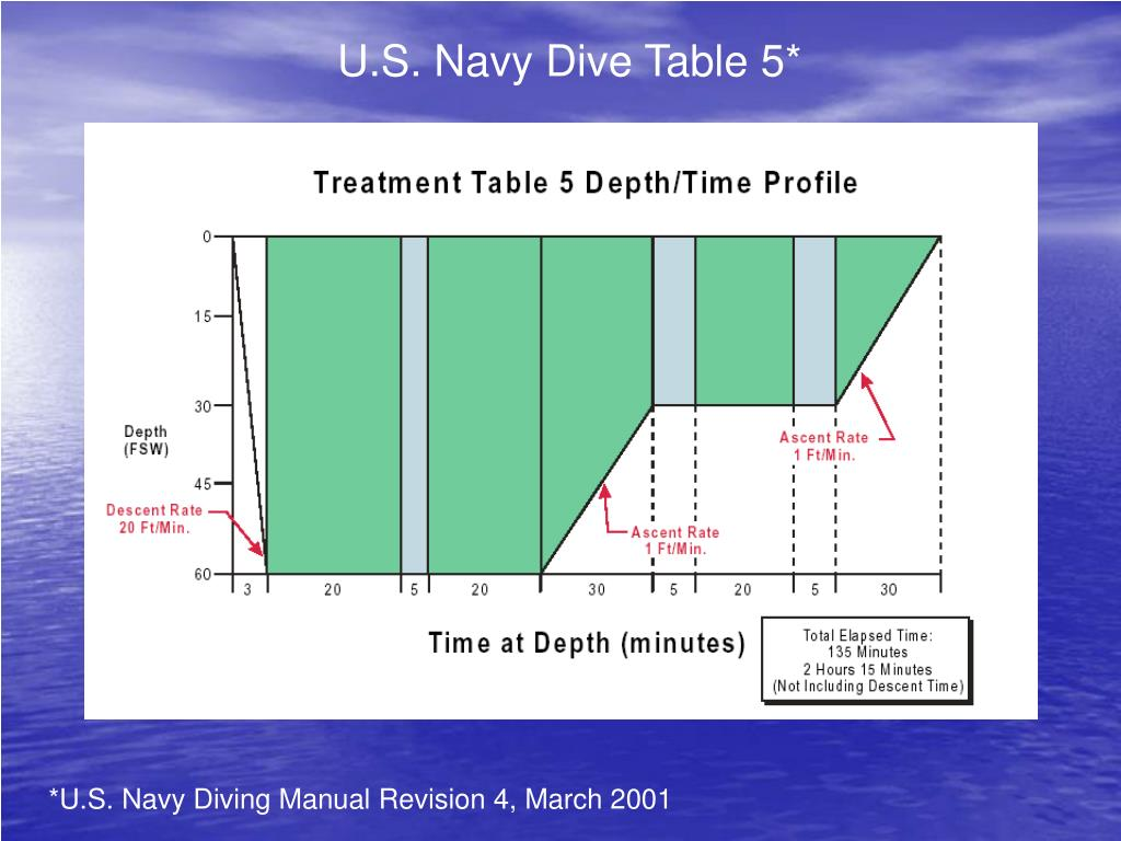 U.S. Navy Dive Table 5*