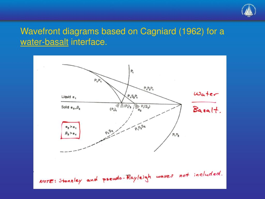 Wavefront diagrams based on Cagniard (1962) for a