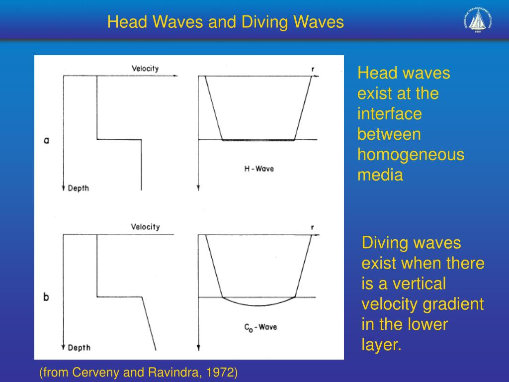 Head Waves and Diving Waves