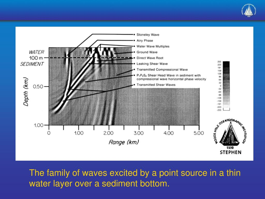 The family of waves excited by a point source in a thin water layer over a sediment bottom.