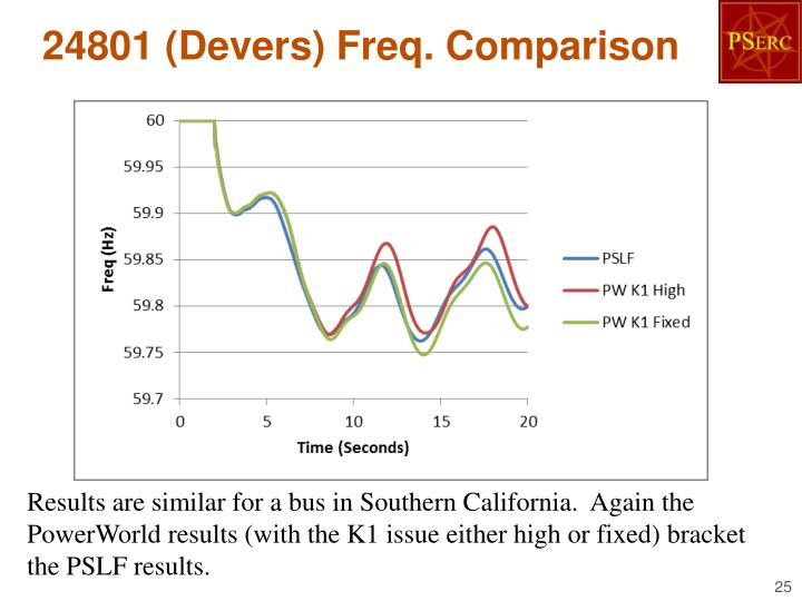 24801 (Devers) Freq. Comparison