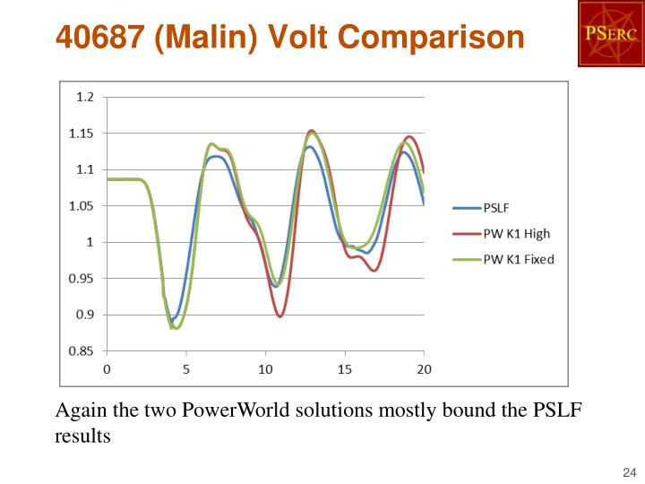 40687 (Malin) Volt Comparison