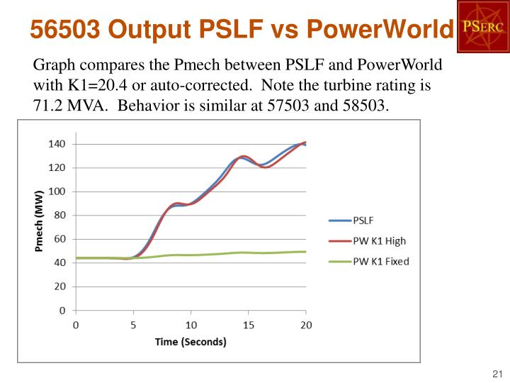 56503 Output PSLF vs PowerWorld
