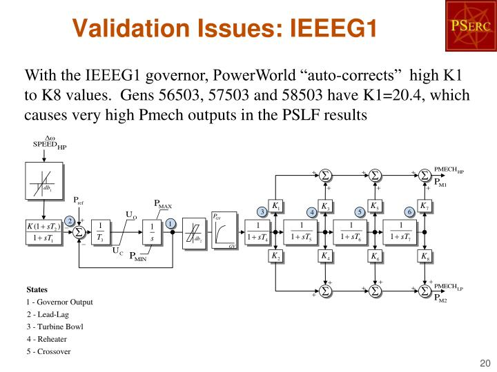 Validation Issues: IEEEG1