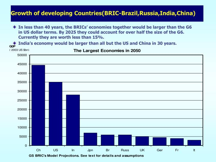 Growth of developing Countries(BRIC-Brazil,Russia,India,China)