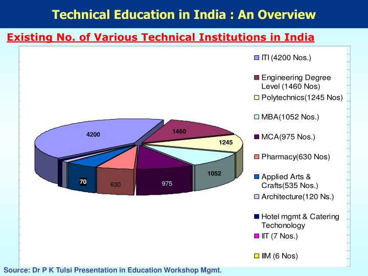 Technical Education in India : An Overview