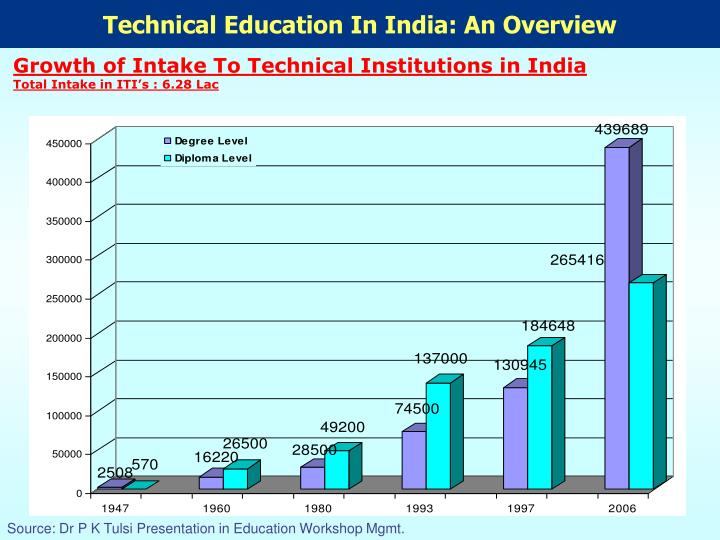 Technical Education In India: An Overview