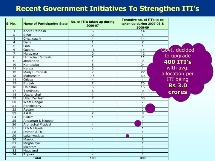 Recent Government Initiatives To Strengthen ITI's