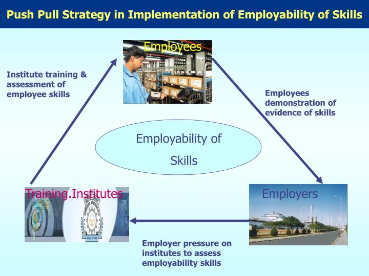 Push Pull Strategy in Implementation of Employability of Skills