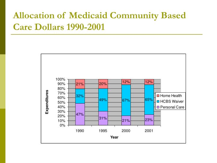 Allocation of Medicaid Community Based Care Dollars 1990-2001