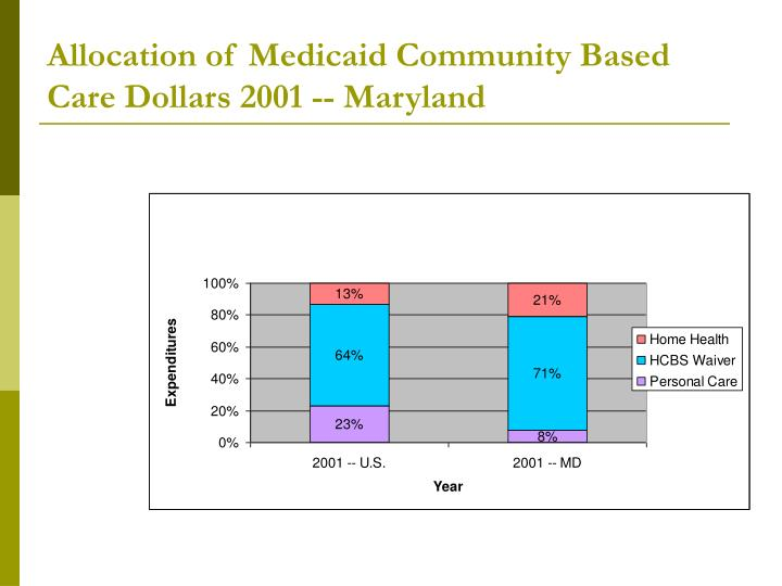 Allocation of Medicaid Community Based Care Dollars 2001 -- Maryland