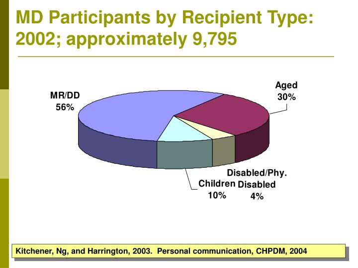 MD Participants by Recipient Type: 2002; approximately 9,795