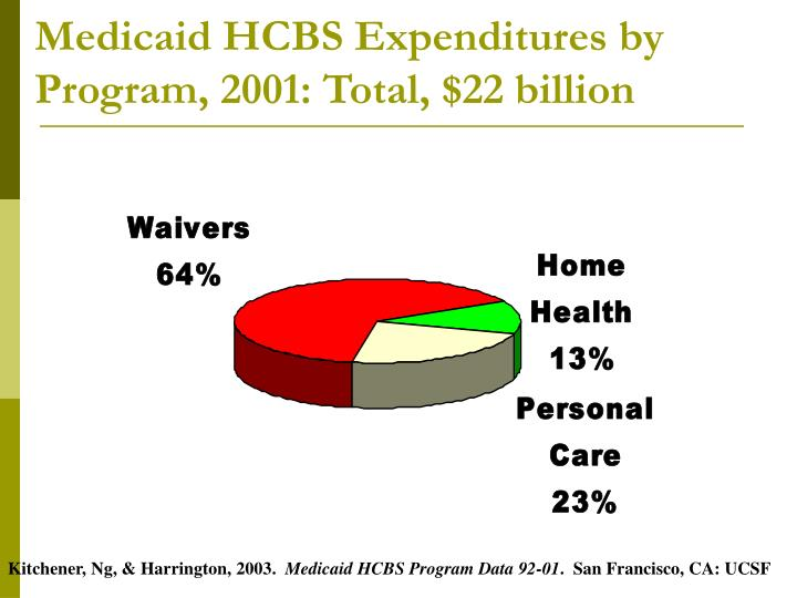 Medicaid HCBS Expenditures by Program, 2001: Total, $22 billion