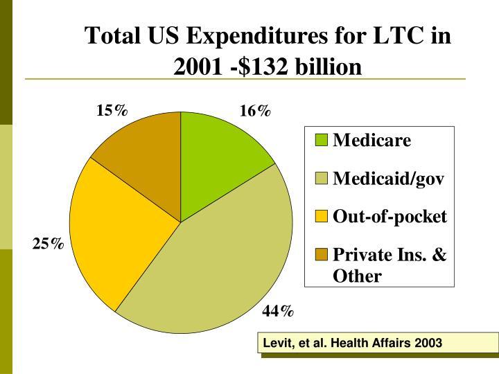 Levit, et al. Health Affairs 2003