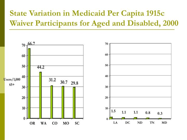 State Variation in Medicaid Per Capita 1915c Waiver Participants for Aged and Disabled, 2000