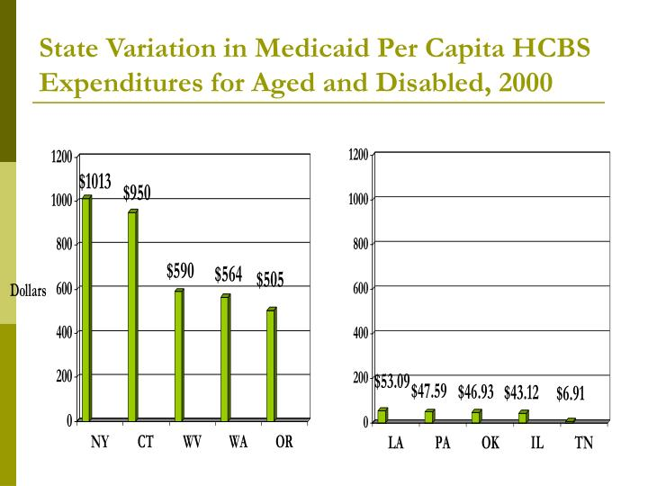 State Variation in Medicaid Per Capita HCBS Expenditures for Aged and Disabled, 2000