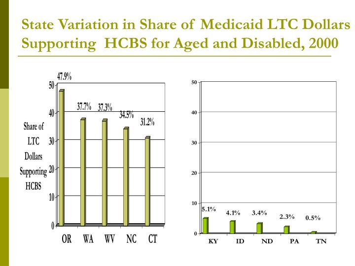 State Variation in Share of Medicaid LTC Dollars Supporting  HCBS for Aged and Disabled, 2000