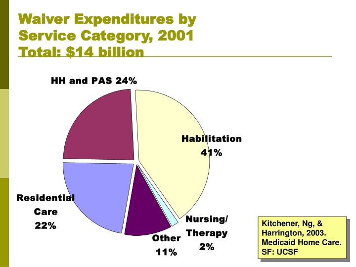 Waiver Expenditures by