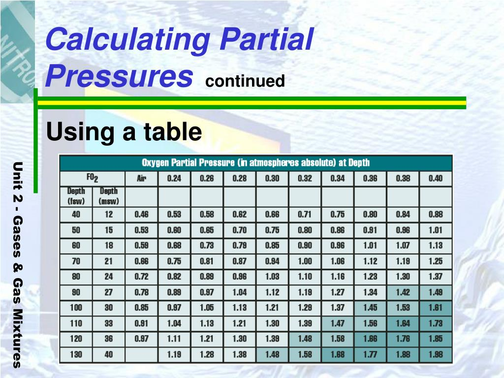 Calculating Partial Pressures