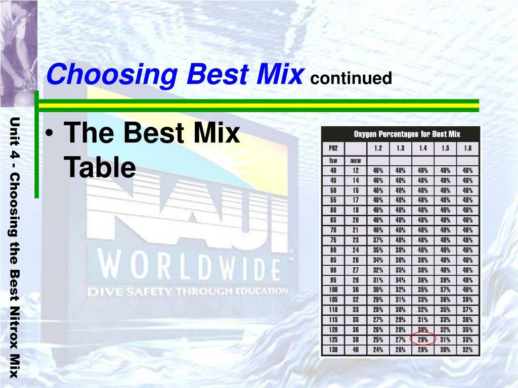 Choosing Best Mix