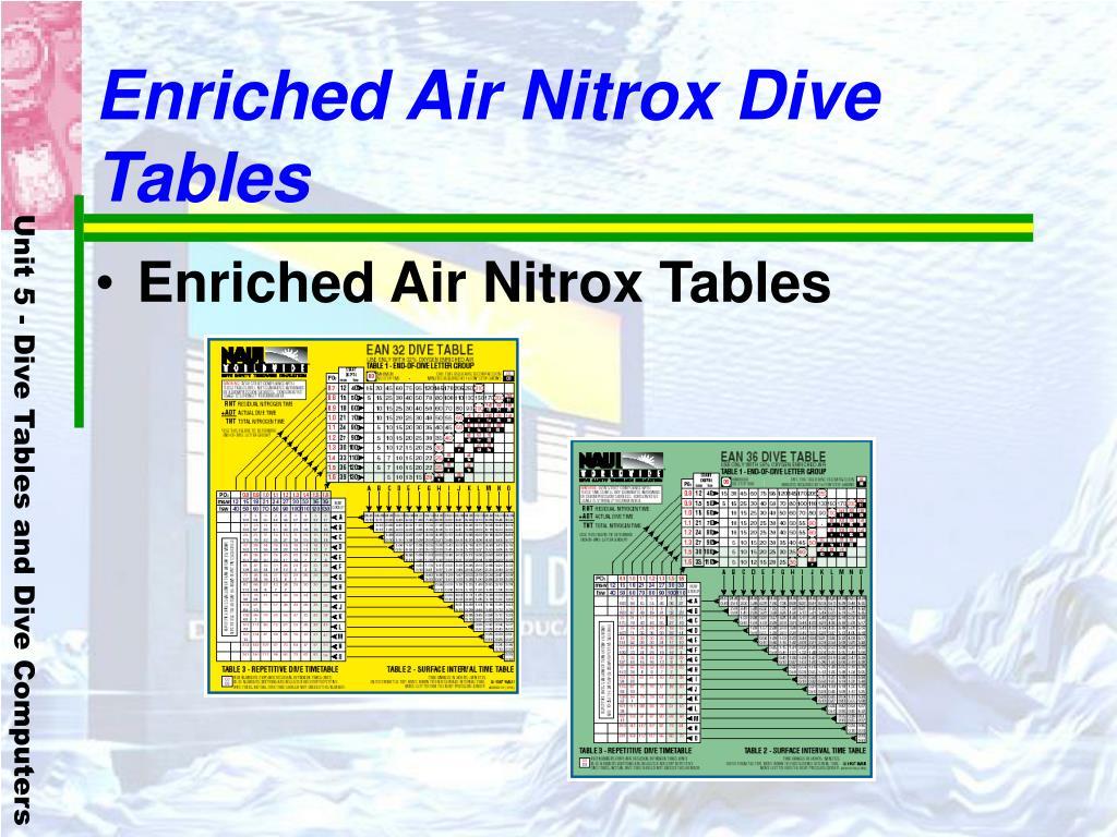 Enriched Air Nitrox Dive Tables