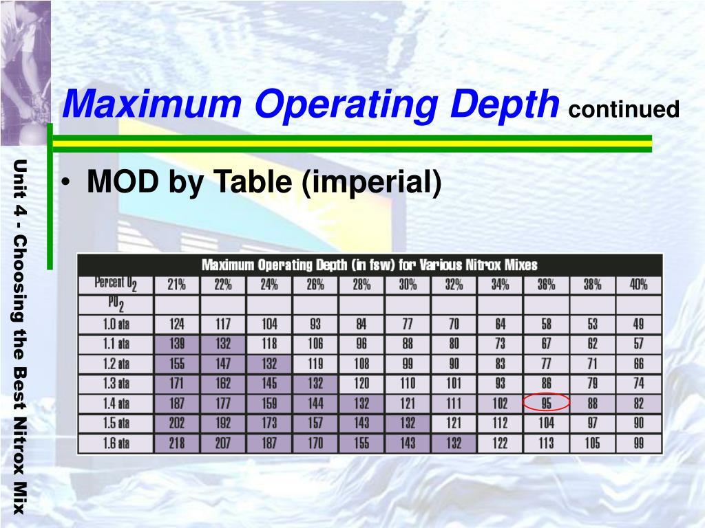 Maximum Operating Depth