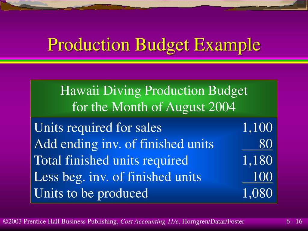 Production Budget Example