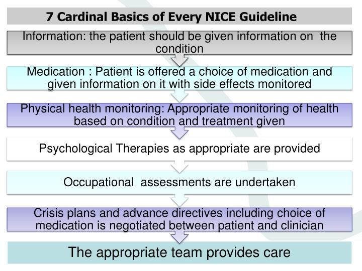7 Cardinal Basics of Every NICE Guideline