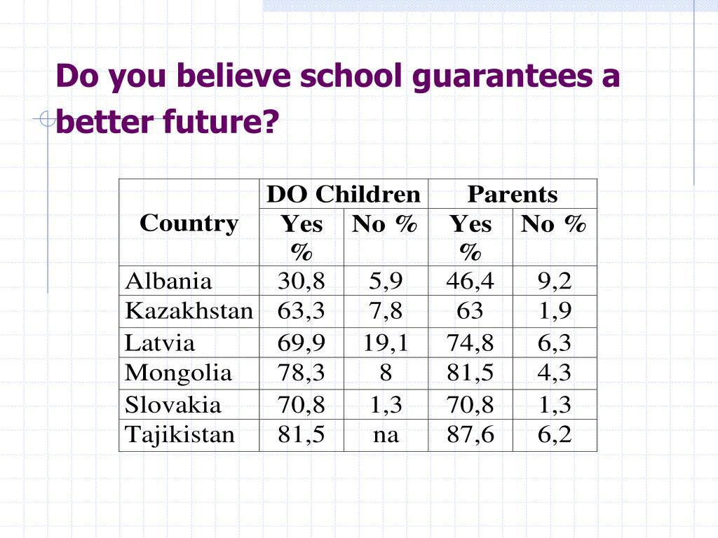Do you believe school guarantees a better future?
