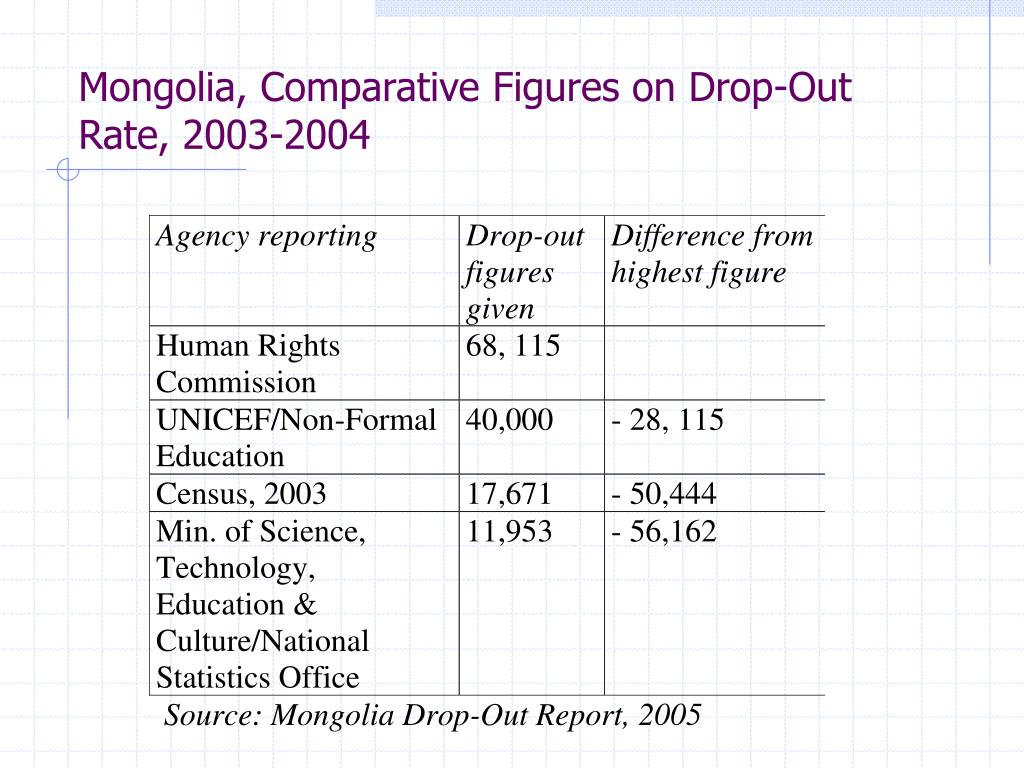 Mongolia, Comparative Figures on Drop-Out Rate, 2003-2004