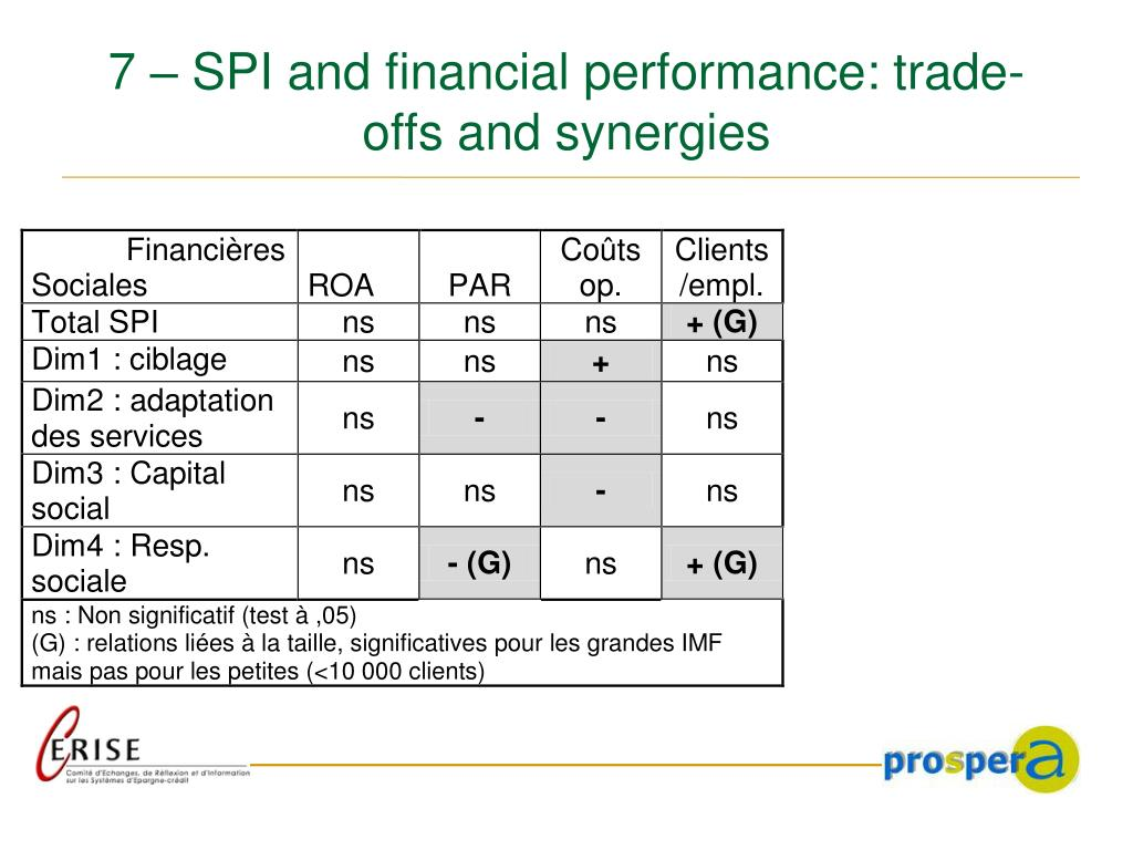7 – SPI and financial performance: trade-offs and synergies