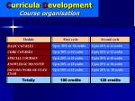 c urricula d evelopment course organisation
