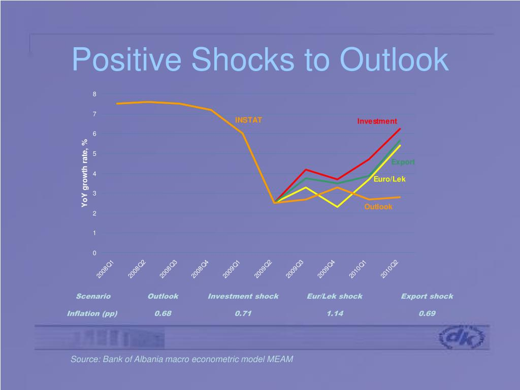 Positive Shocks to Outlook