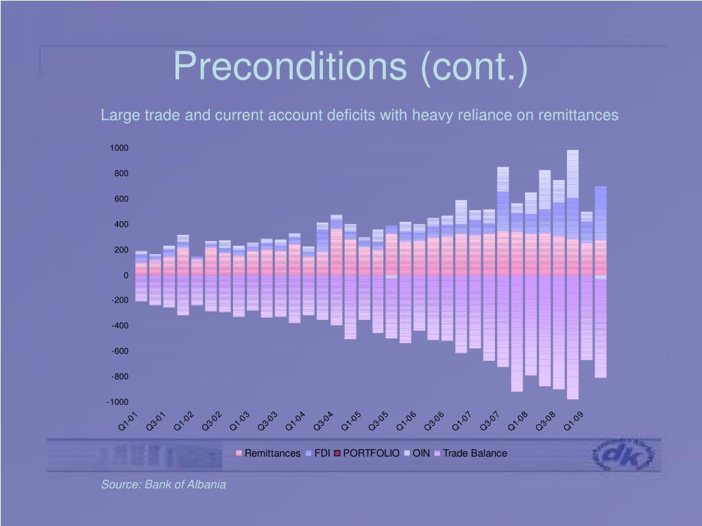 Preconditions (cont.)