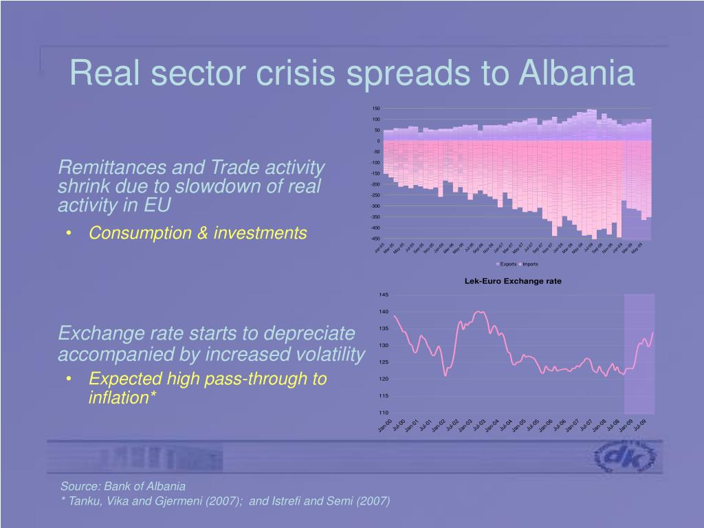 Real sector crisis spreads to Albania