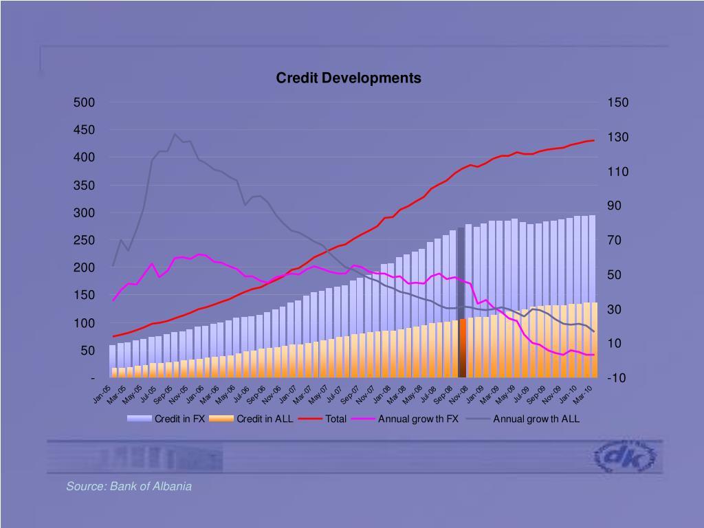 Source: Bank of Albania