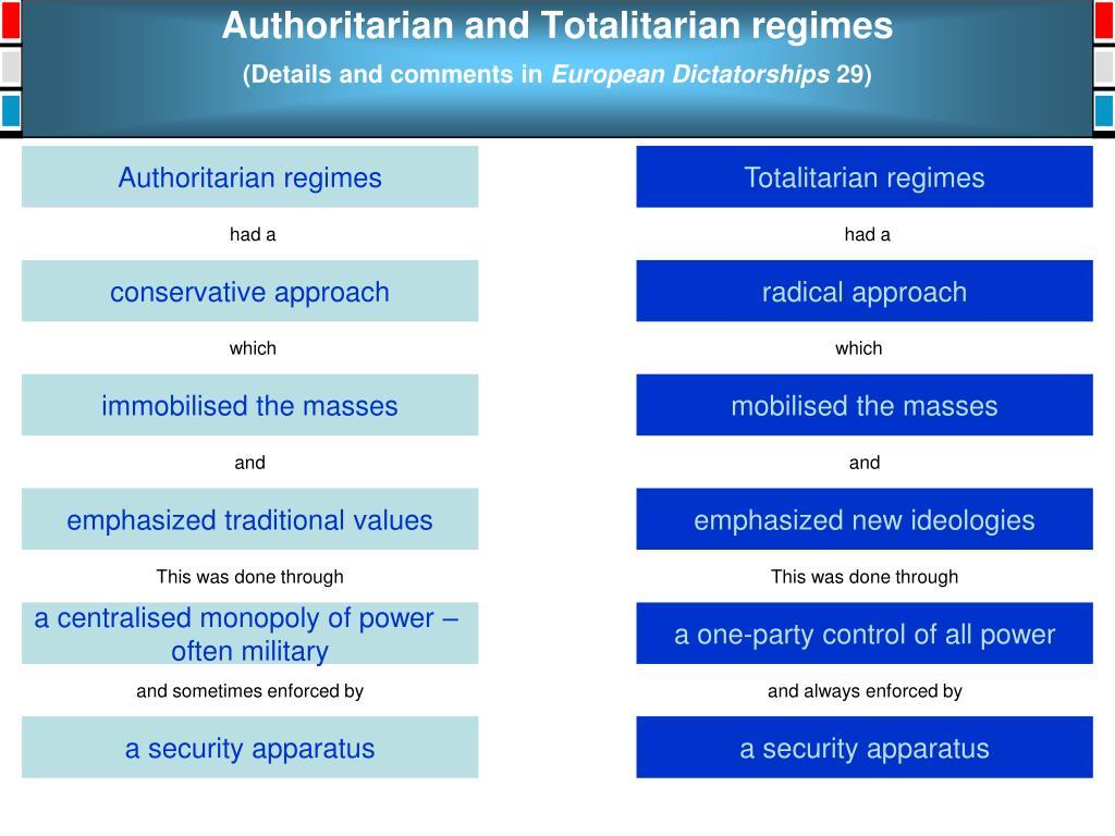 Authoritarian and Totalitarian regimes