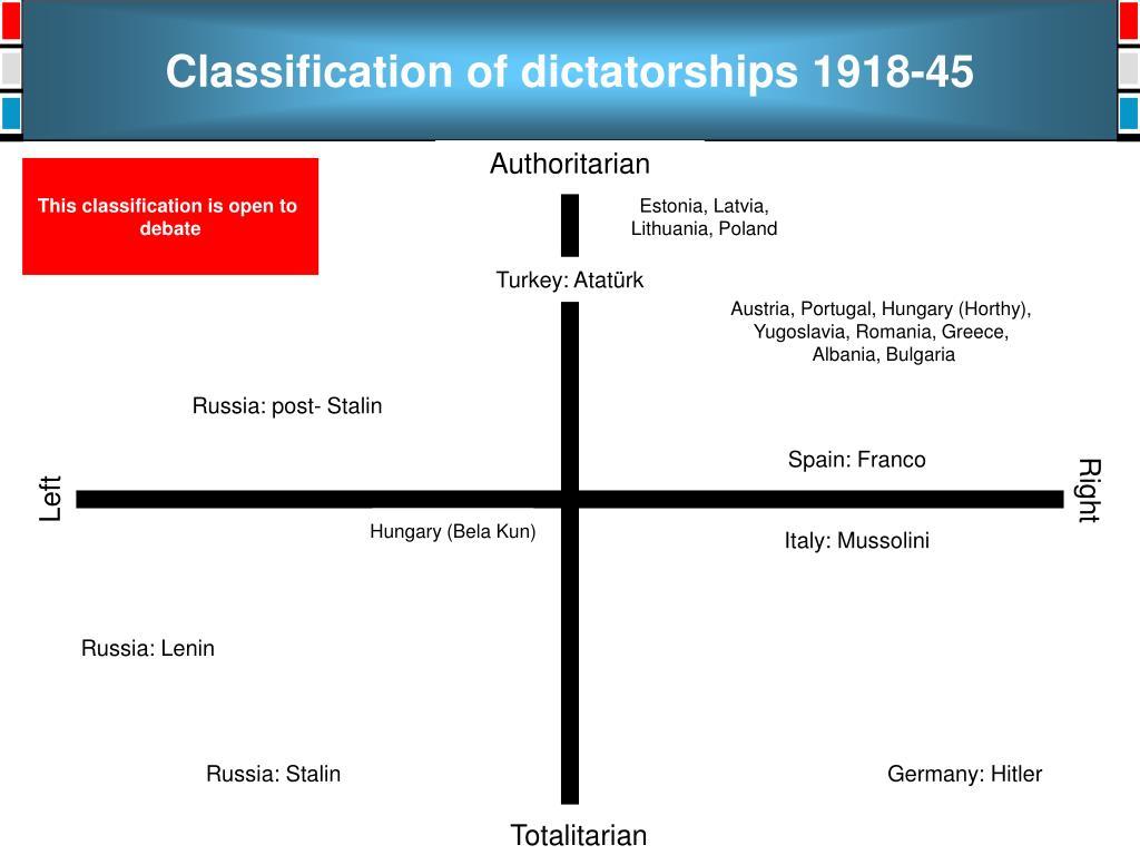Classification of dictatorships 1918-45