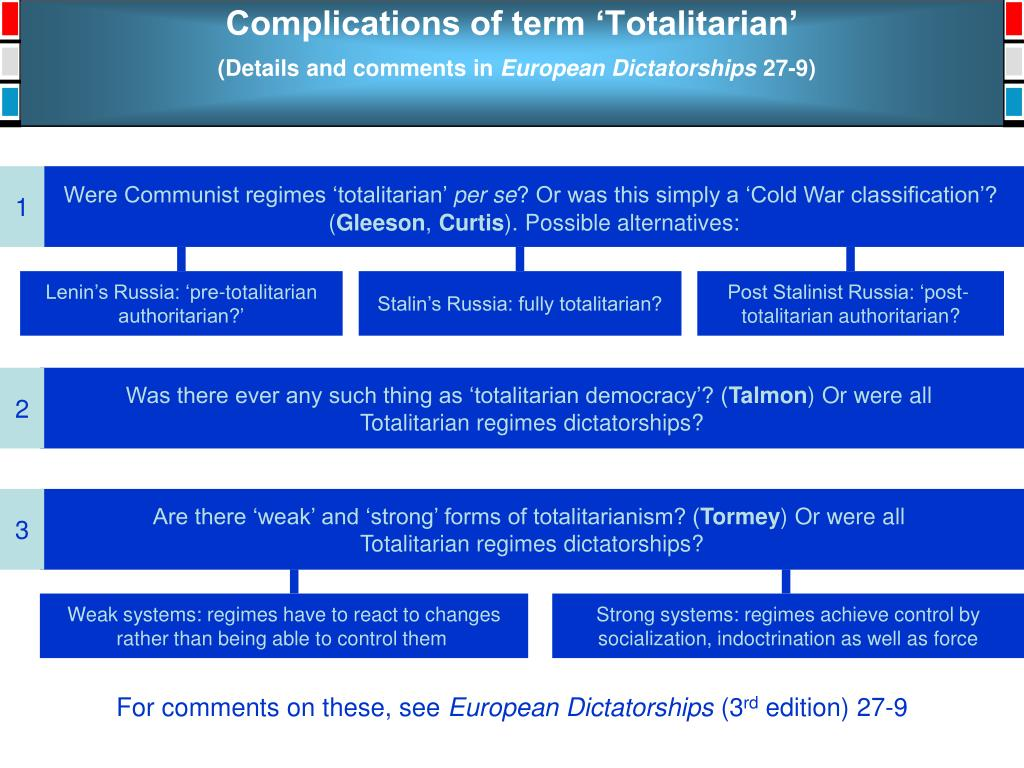 Complications of term 'Totalitarian'