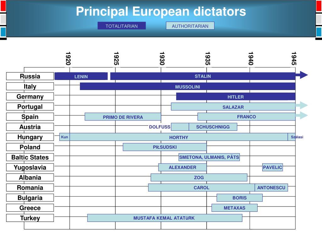 Principal European dictators