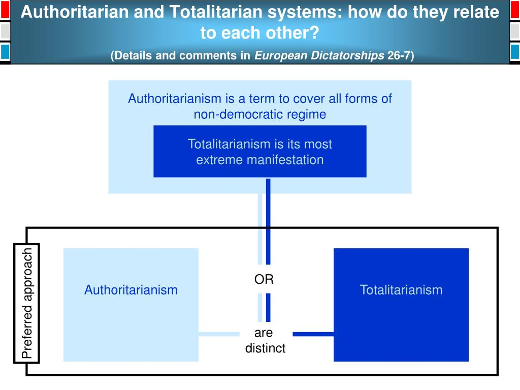 Authoritarian and Totalitarian systems: how do they relate to each other?