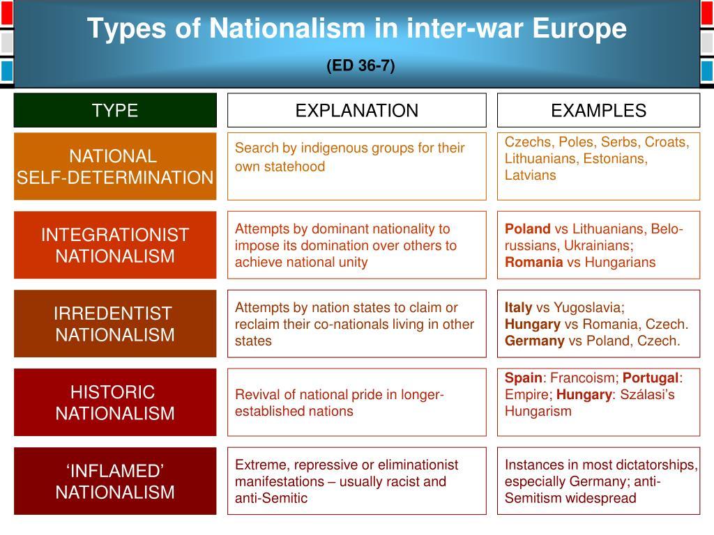 Types of Nationalism in inter-war Europe