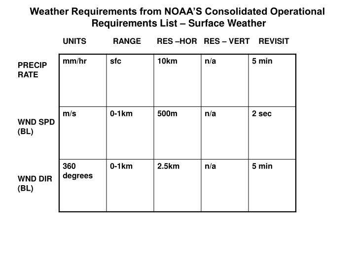 Weather Requirements from NOAA'S Consolidated Operational
