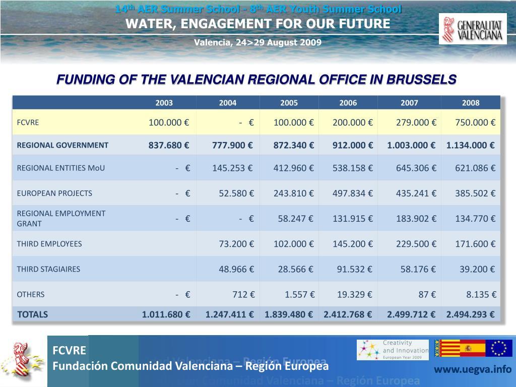 FUNDING OF THE VALENCIAN REGIONAL OFFICE IN BRUSSELS