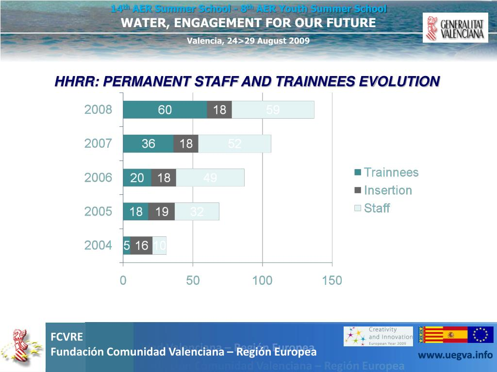 HHRR: PERMANENT STAFF AND TRAINNEES EVOLUTION