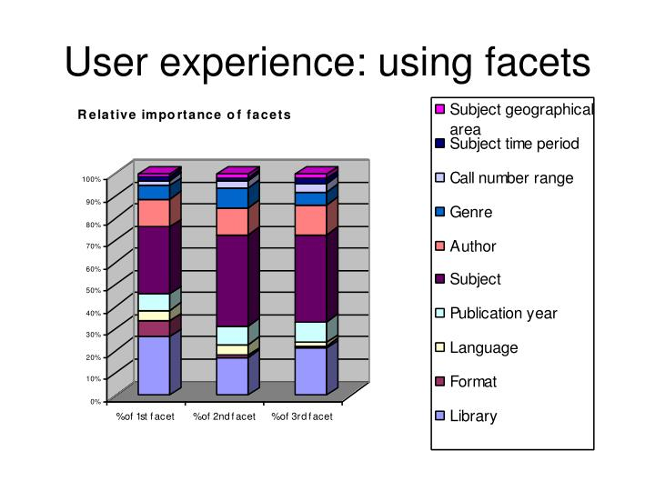 User experience: using facets