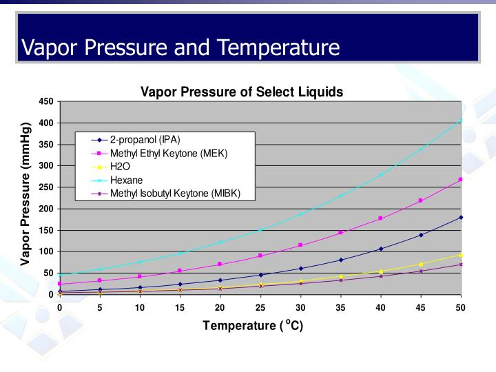 Vapor Pressure and Temperature