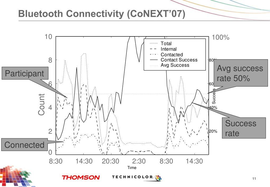 Bluetooth Connectivity (CoNEXT'07)