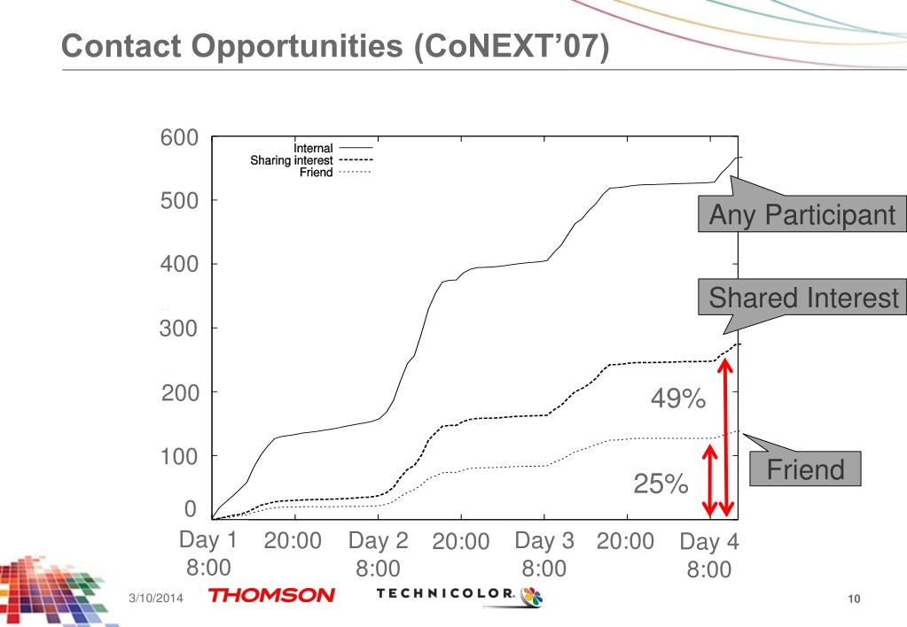Contact Opportunities (CoNEXT'07)